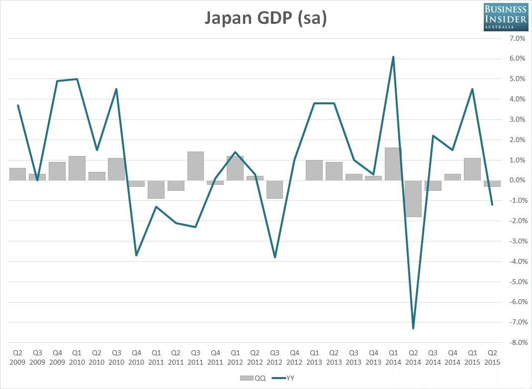why is japans economy shrinking 2016-2-15  the world's third-largest economy contracts for the second time in three quarters, the latest blow to tokyo's pro-growth program and a possible motive for further investor jitters.